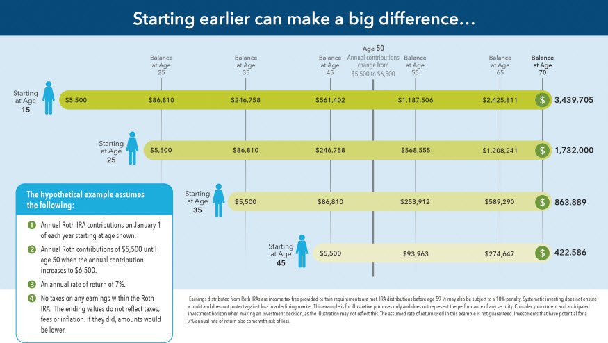 Roth IRA for Kids - Fidelity
