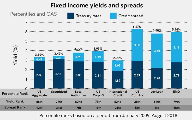 Bond market outlook, September 2018 - Fidelity