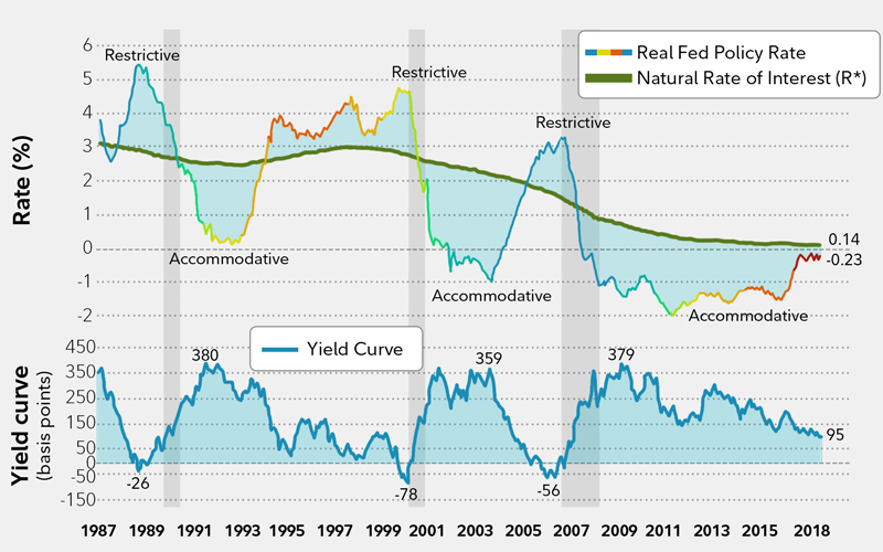 Is the yield curve signaling a recession? - Fidelity