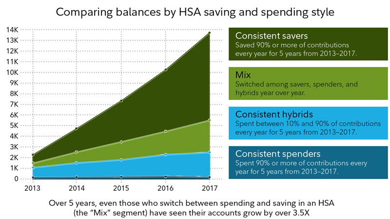 Make the most of long-term savings in your tax-advantaged accounts