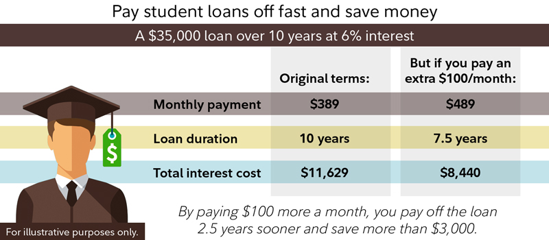 Pay off student loans faster - Fidelity