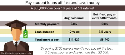 Paying Off Student Loans Calculator | World of Printable and Chart