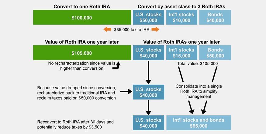Roth Conversion - How To Reverse A Roth Conversion - Fidelity