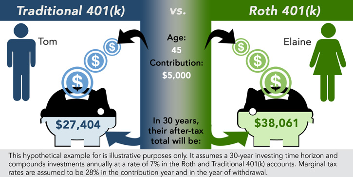 Looking into Roth 401k. Why wouldn't my tax rate be lower