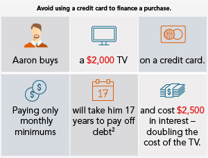 How To Pay Off Debt - Fidelity