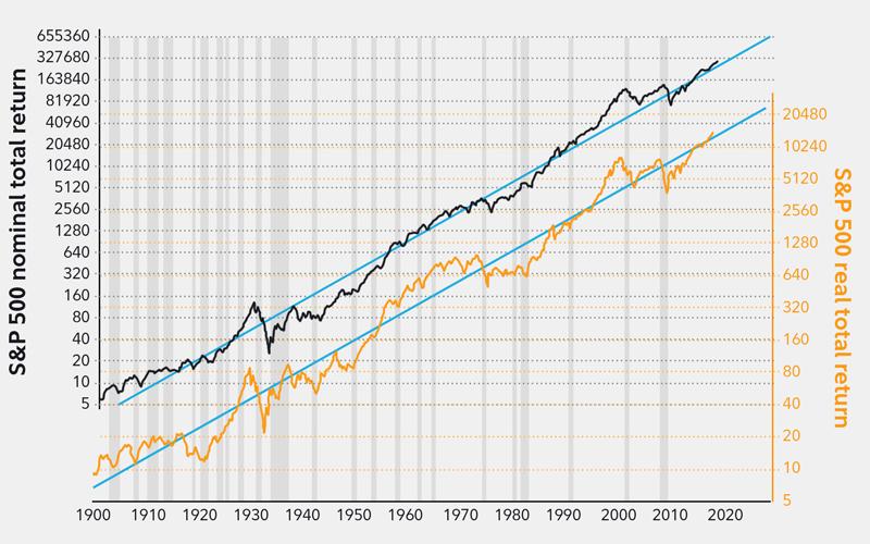 Stock Market Analysis For Bullish Markets - Fidelity