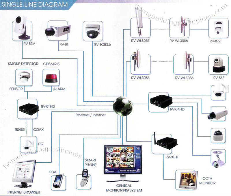 Single Line Diagram Security CCTV Monitoring System Philippines