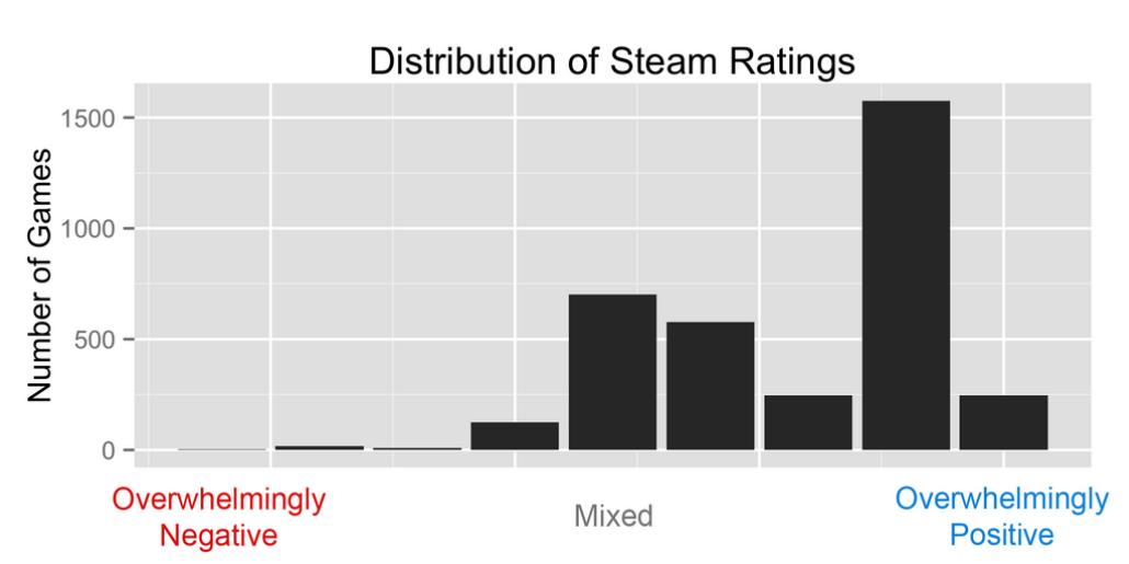 Fixing Steam\u0027s User Rating Charts