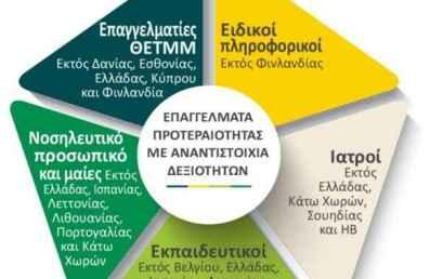 Προσφορά και ζήτηση επαγγελμάτων στην Ευρωπαϊκή Ένωση