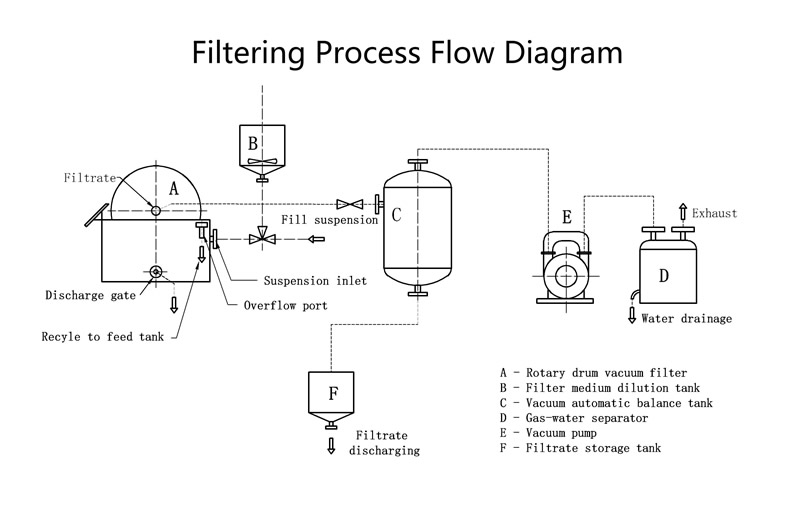 for High Clarity Filtrate - Rotary Drum Precoat Filter