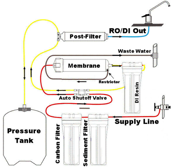 process flow diagram reverse osmosis plant
