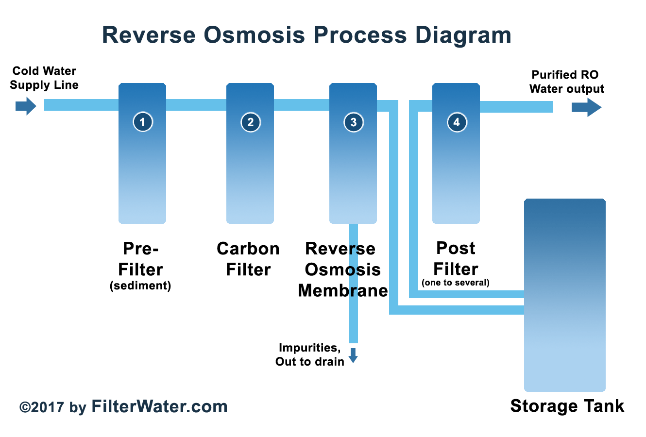 How Reverse Osmosis Process Works Filterwatercom