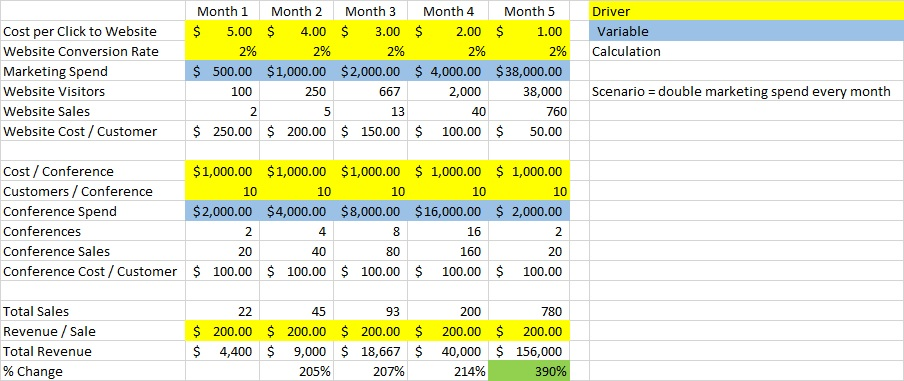 How to create a driver based sales forecast - Finance Pals - Sales Forcast
