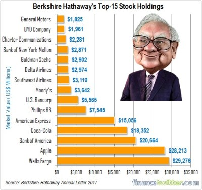 Berkshire Hathaway Letter - ViewLetter.CO