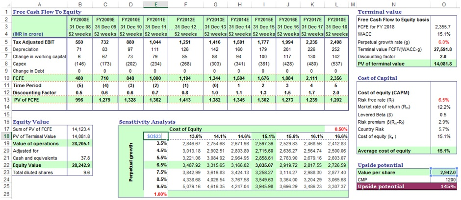Sensitivity Analysis in Excel Template Example DCF Guide - discounting cash flow