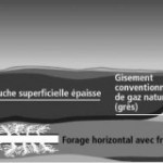L'Algérie occupe la 3e place de réserve en gaz de schiste