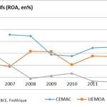 Banques: la CEMAC plus rentable que l'UEMOA mais…