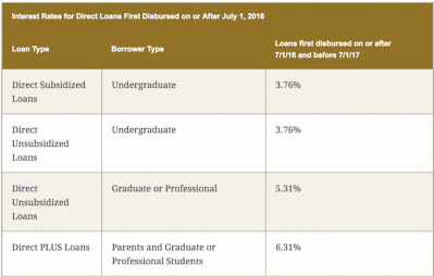 Average Interest Rate By Debt Type: Auto, Credit Card, Mortgage