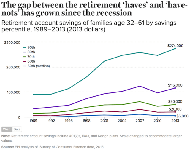 Retirement Account Savings By Age Savings Percentile