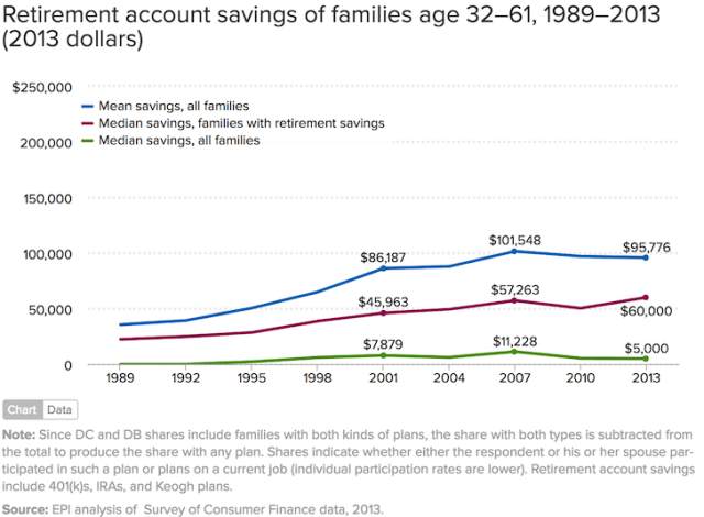 Retirement Account Savings For Americans