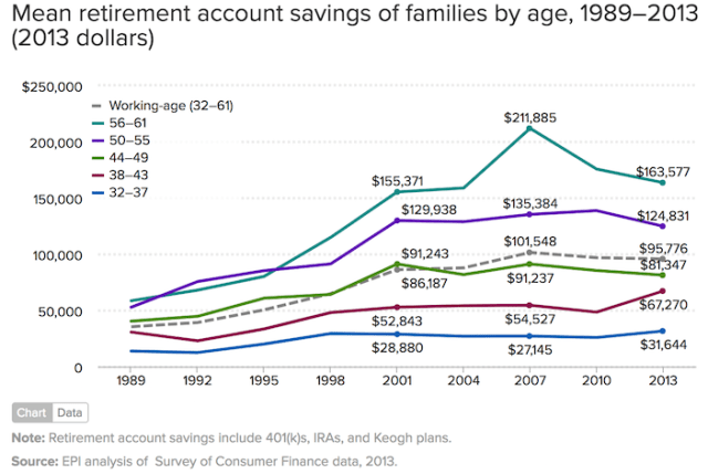 Retirement Savings By Families By Age