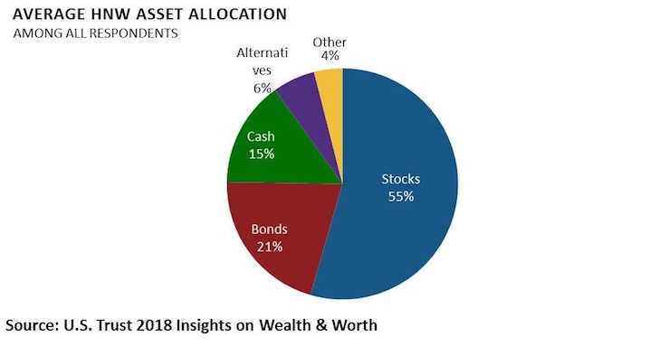 How High Net Worth Individuals Invest Their Asset Allocation Breakdown