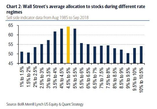 Suggested Stock Allocation By Bond Yield For Logical Investors