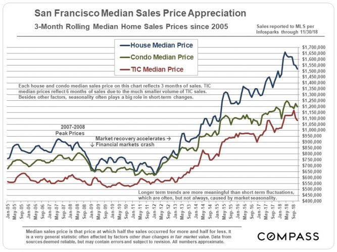 It\u0027s Time To Start Worrying About The Housing Market Again