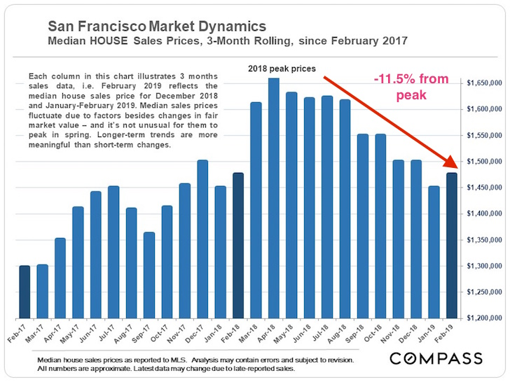 How New Tech IPOs Could Cause SF Bay Area Real Estate Prices To Fall