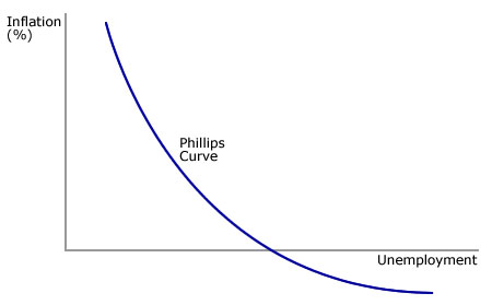 Phillips Curve Inflation and Unemployment FinancialTrading