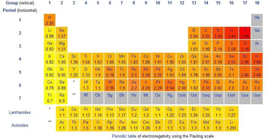 Electronegativity Charts Find Word Templates - electronegativity chart template