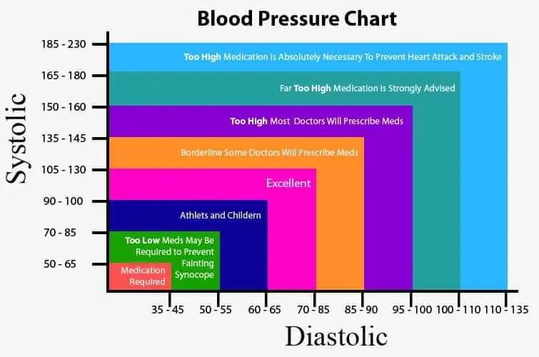 Blood Pressure Chart Template - Resume Template Sample