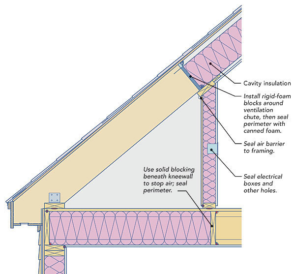 Two Ways to Insulate Attic Kneewalls - Fine Homebuilding