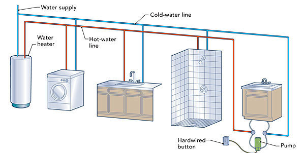 Hot-water circulation loops - Fine Homebuilding