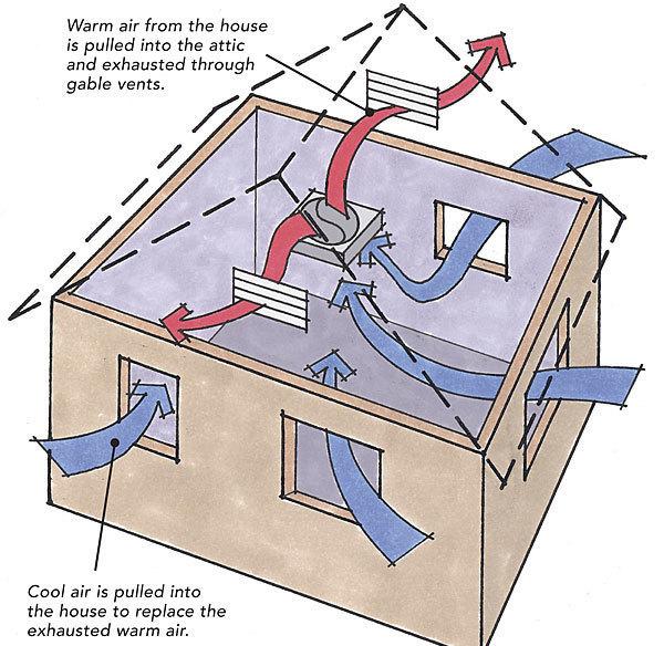 Attic Fan Diagram Wiring Diagram
