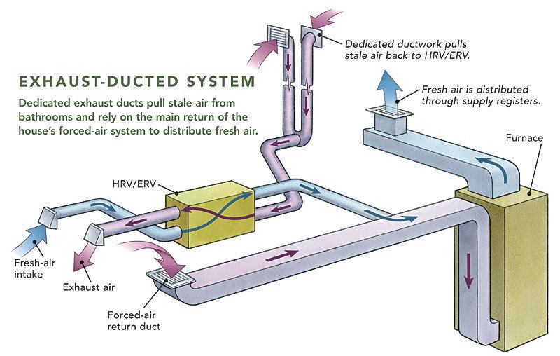 Ducting HRVs and ERVs - Fine Homebuilding