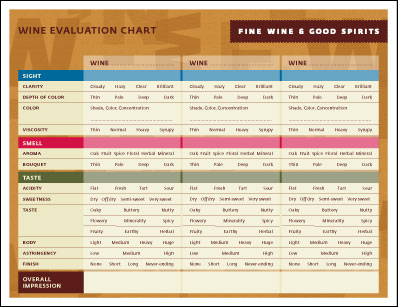 Fine Wine  Good Spirits Evaluating Wine Chart