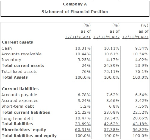 The Common-size Financial Statement Analysis (Vertical and Horizontal) - components of balance sheet