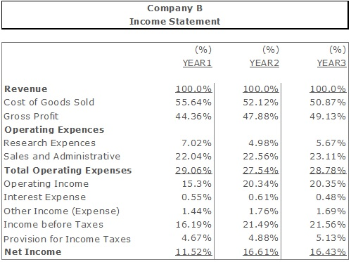 The Common-size Financial Statement Analysis (Vertical and Horizontal)