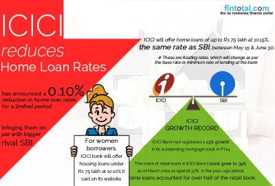Fintotal Channel | NEWS | ICICI reduces Home Loan Rates