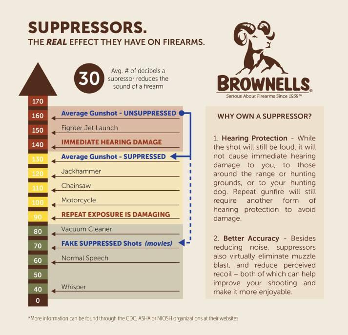 brownells-suppressor-infographic