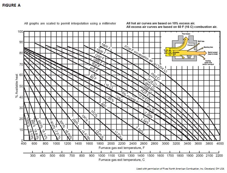Understanding The Impact Of Excess Air Firebridge