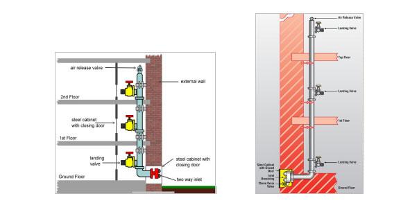Wet Riser System on Standpipe Fire Sprinkler Riser Detail