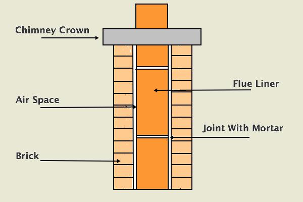 Chimney Flue Repair Fix A Broken Or Cracked Liner