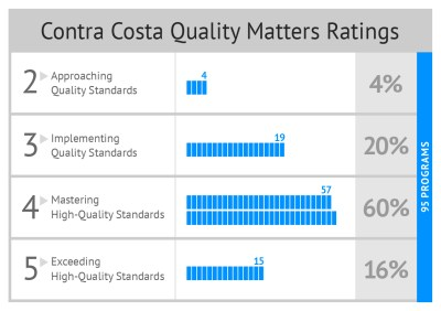 Find Child Care Quality Ratings | First 5 Contra Costa