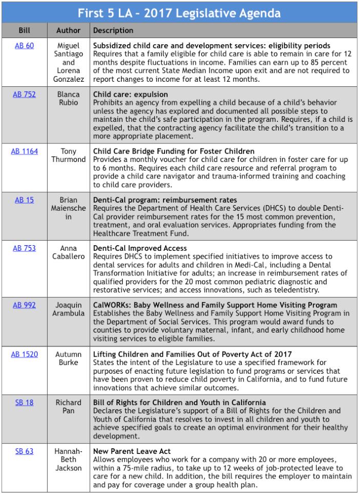 Legislative Agenda - First 5 LA - how to create a agenda