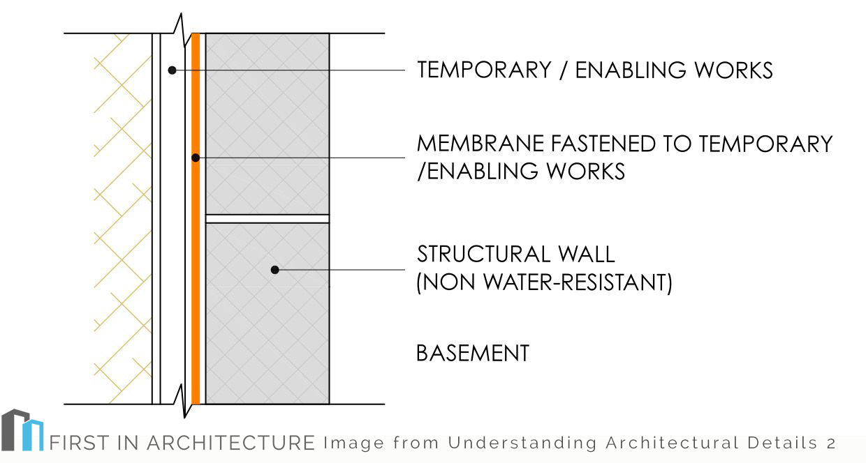 Type a2 basement detail first in architecture for Basement construction types