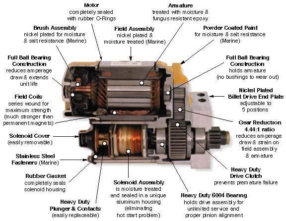 Cvr Starter Motor Wiring Diagram Wiring Diagram