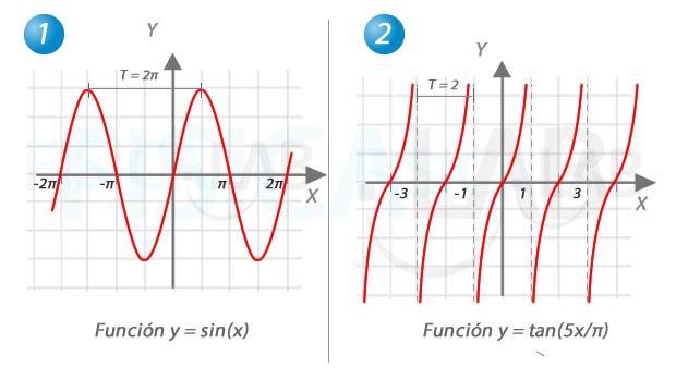 Análisis de Funciones Fisicalab - funciones