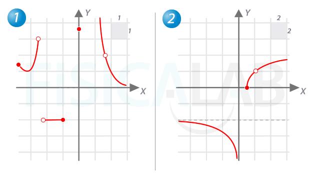 Funciones Elementales Fisicalab - funciones